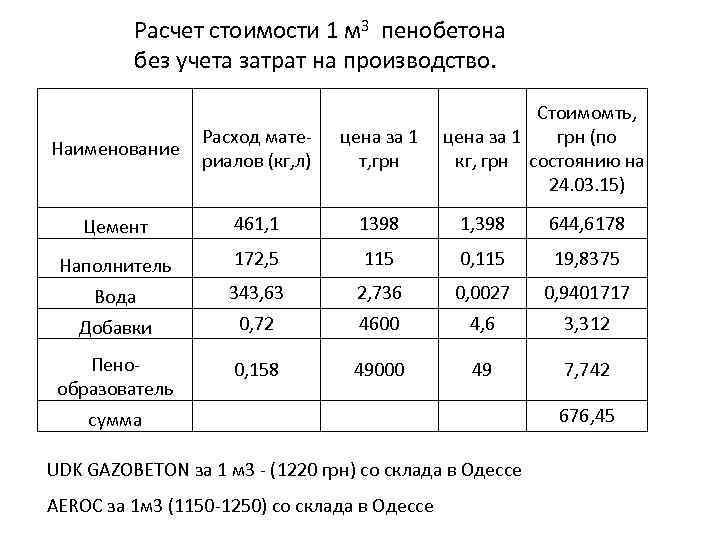 пенобетон цена за 1 м3