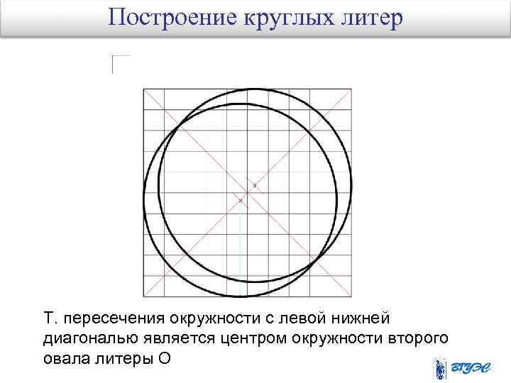 Построение круглых литер Т. пересечения окружности с левой нижней диагональю является центром окружности второго