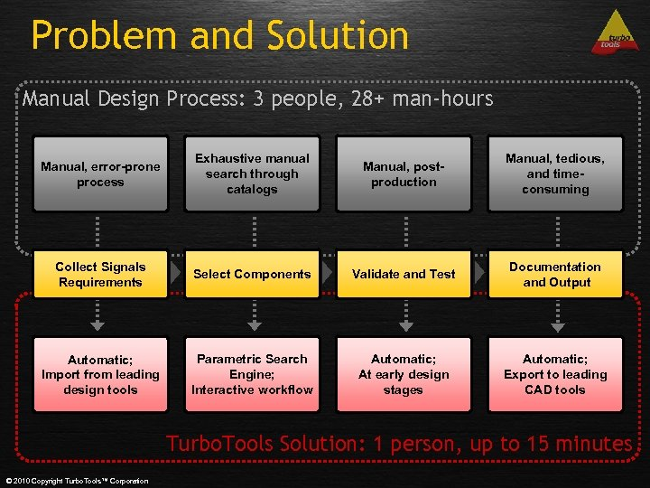 Problem and Solution Manual Design Process: 3 people, 28+ man-hours Manual, error-prone process Exhaustive