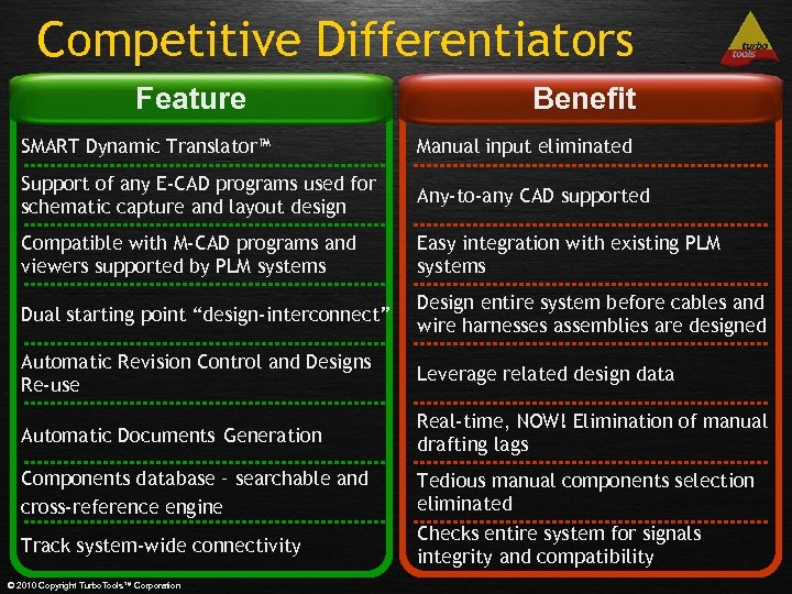 Competitive Differentiators Feature Benefit SMART Dynamic Translator™ Manual input eliminated Support of any E-CAD