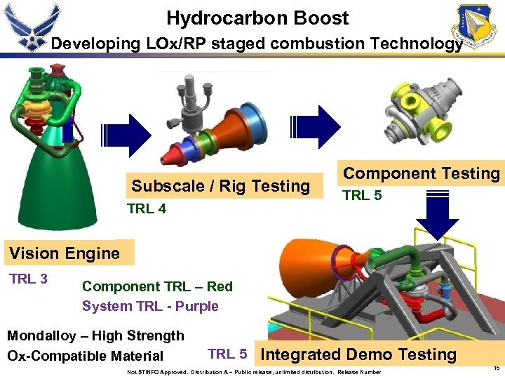 Hydrocarbon Boost Developing LOx/RP staged combustion Technology Subscale / Rig Testing TRL 4 Component