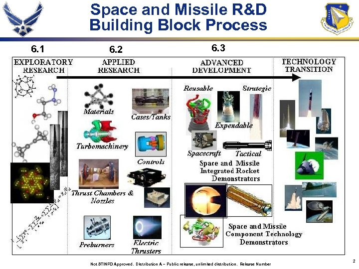 Space and Missile R&D Building Block Process 6. 1 6. 2 6. 3 Not