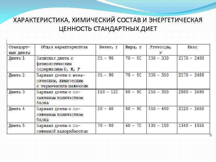 Таблица химического состава медицинских диет