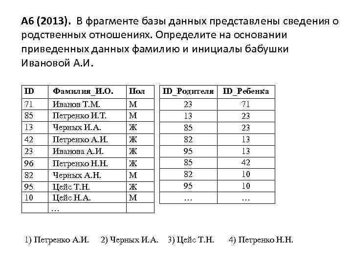 А 6 (2013). В фрагменте базы данных представлены сведения о родственных отношениях. Определите на