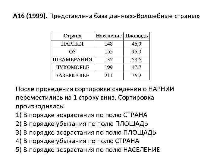 А 16 (1999). Представлена база данных» Волшебные страны» Страна Население Площадь НАРНИЯ 148 46,