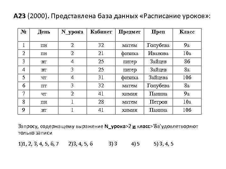 А 23 (2000). Представлена база данных «Расписание уроков» : № День N_урока Кабинет Предмет