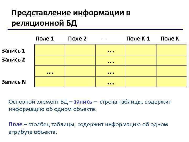 Представление информации в реляционной БД Поле 1 Запись 2 … Запись N Поле 2