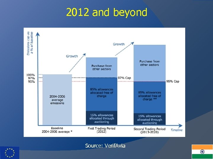 2012 and beyond Source: Verif. Avia