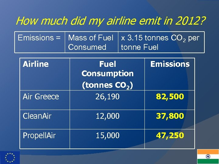 How much did my airline emit in 2012? Emissions = Mass of Fuel x