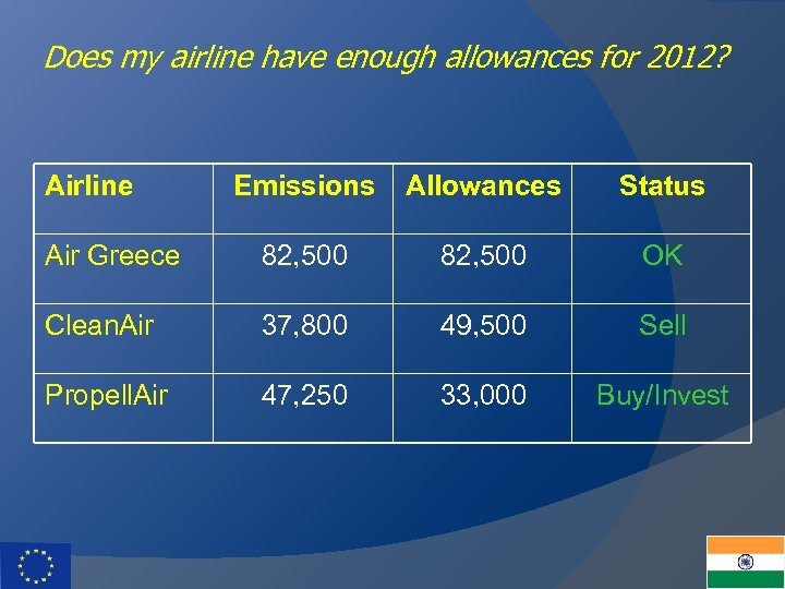 Does my airline have enough allowances for 2012? Airline Emissions Allowances Status Air Greece