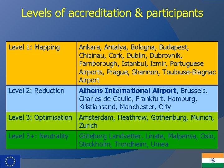 Levels of accreditation & participants Level 1: Mapping Ankara, Antalya, Bologna, Budapest, Chisinau, Cork,
