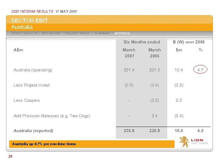 2007 INTERIM RESULTS 17 MAY 2007 SECTOR EBIT Australia GROUP RESULTS I KEY RATIOS