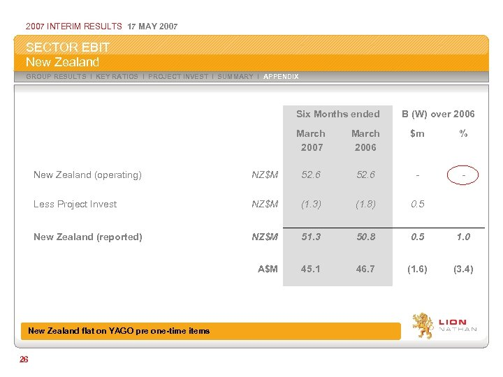 2007 INTERIM RESULTS 17 MAY 2007 SECTOR EBIT New Zealand GROUP RESULTS I KEY