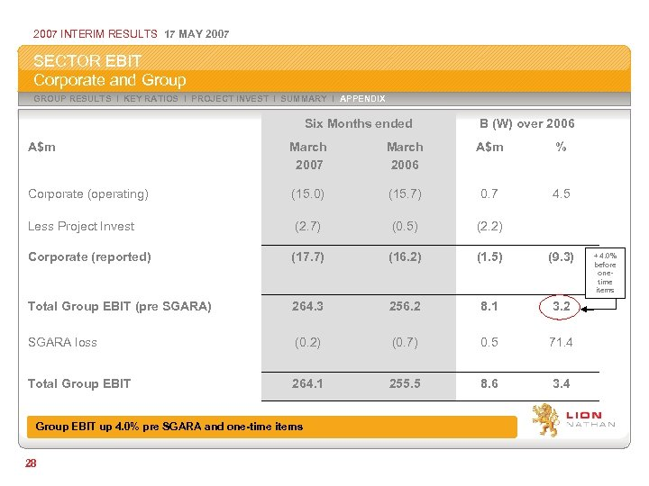 2007 INTERIM RESULTS 17 MAY 2007 SECTOR EBIT Corporate and Group GROUP RESULTS I