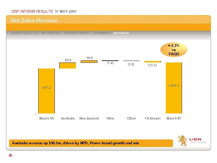 2007 INTERIM RESULTS 17 MAY 2007 Net Sales Revenue GROUP RESULTS I KEY RATIOS