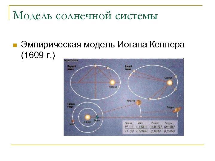 Модель солнечной системы n Эмпирическая модель Иогана Кеплера (1609 г. )