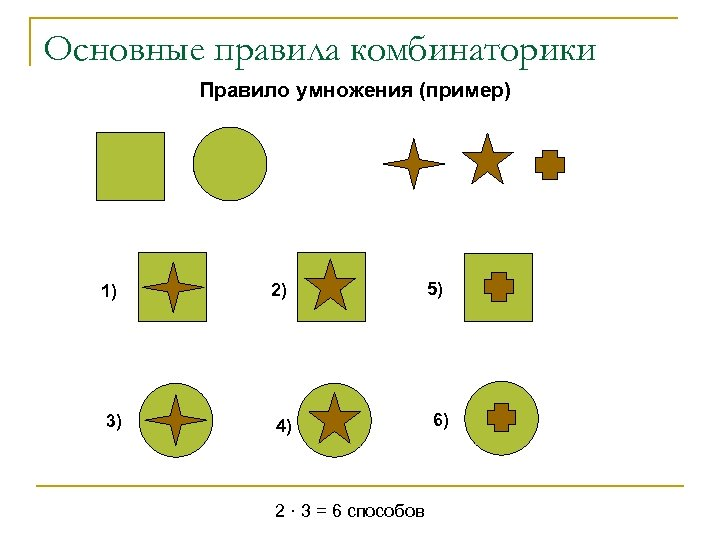 Основные правила комбинаторики Правило умножения (пример) 1) 3) 2) 4) 2 · 3 =