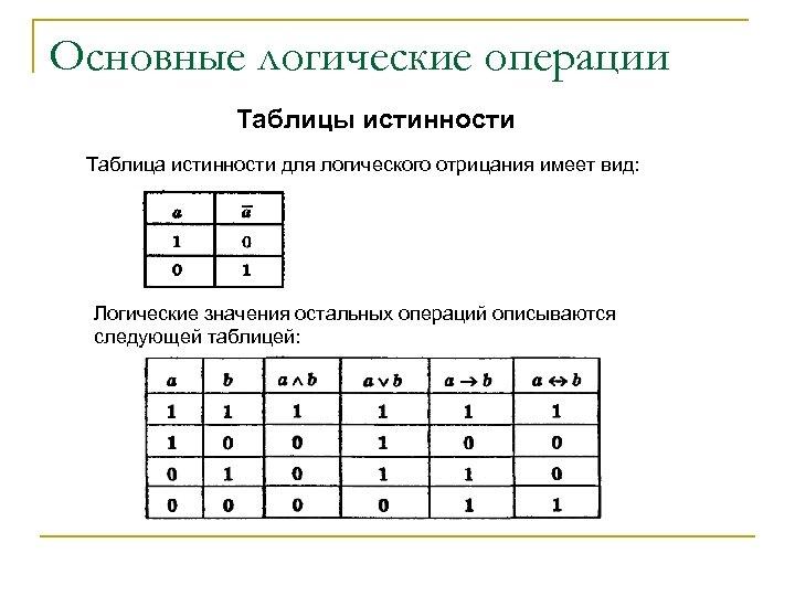 Основные логические операции Таблицы истинности Таблица истинности для логического отрицания имеет вид: Логические значения