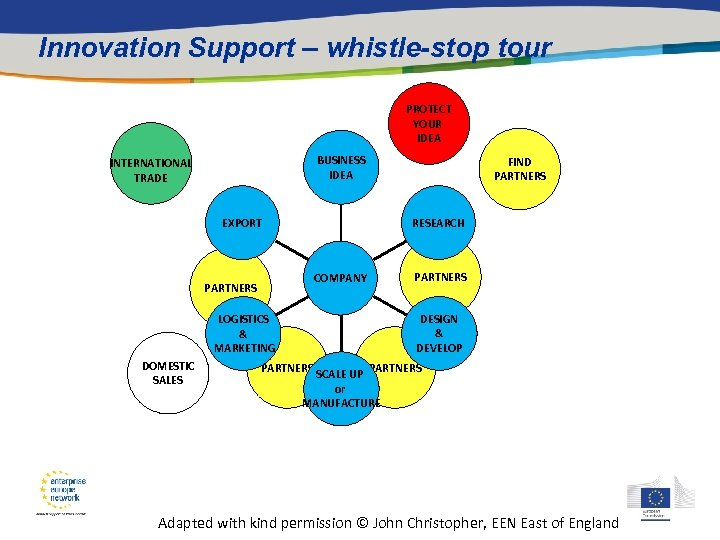Innovation Support – whistle-stop tour PROTECT YOUR IDEA BUSINESS IDEA INTERNATIONAL TRADE RESEARCH EXPORT