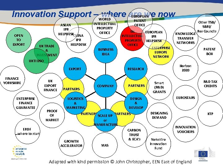 Innovation Support – WORLD where are we now EUROPEAN ASEAN IPR HELPDESKCHINA OPEN TO