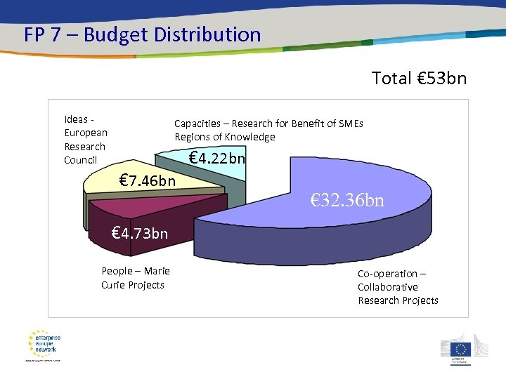 FP 7 – Budget Distribution Total € 53 bn Ideas European Research Council Capacities