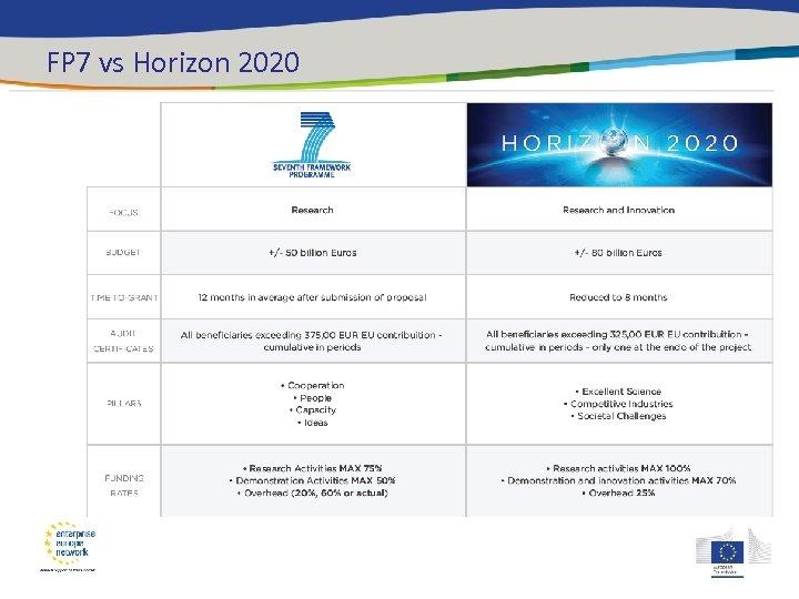 FP 7 vs Horizon 2020 …. .
