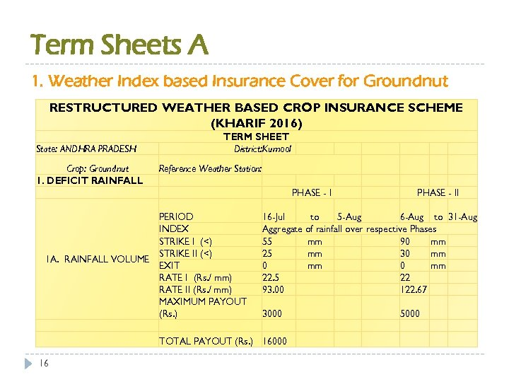 Term Sheets A 1. Weather Index based Insurance Cover for Groundnut RESTRUCTURED WEATHER BASED