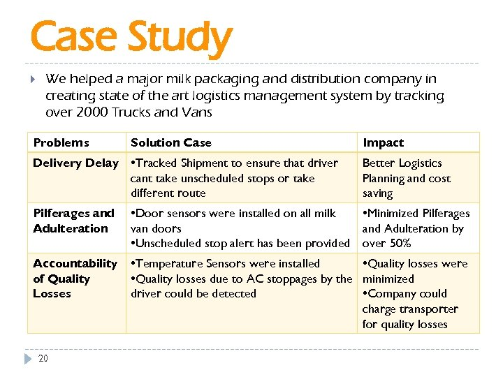 Case Study We helped a major milk packaging and distribution company in creating state