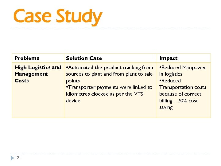 Case Study Problems Solution Case High Logistics and • Automated the product tracking from
