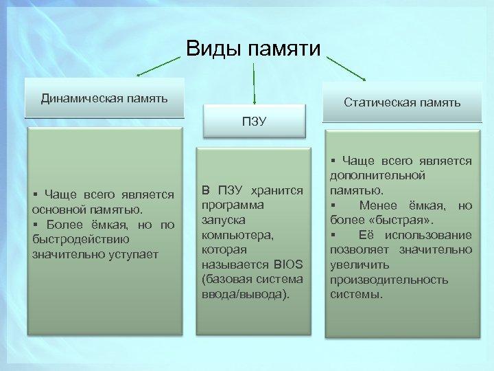 Виды памяти Динамическая память Статическая память ПЗУ § Чаще всего является основной памятью. §
