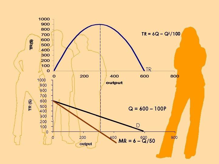 TR = 6 Q – Q 2/100 TR ($) TR 1000 900 800 700