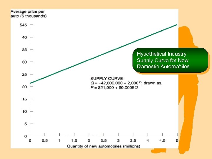 Hypothetical Industry Supply Curve for New Domestic Automobiles