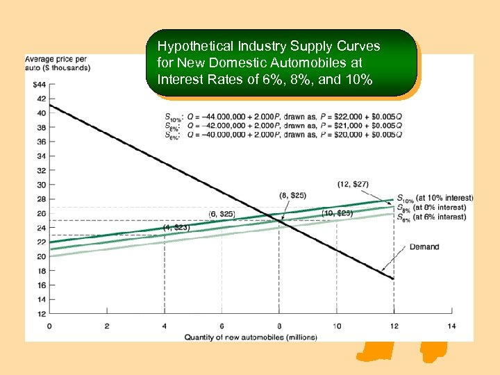 Hypothetical Industry Supply Curves for New Domestic Automobiles at Interest Rates of 6%, 8%,