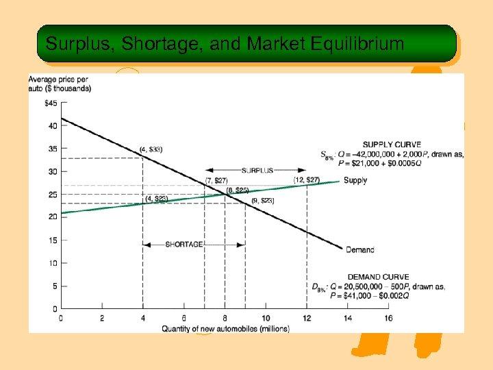 Surplus, Shortage, and Market Equilibrium