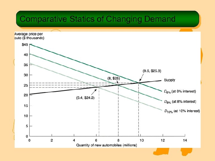 Comparative Statics of Changing Demand