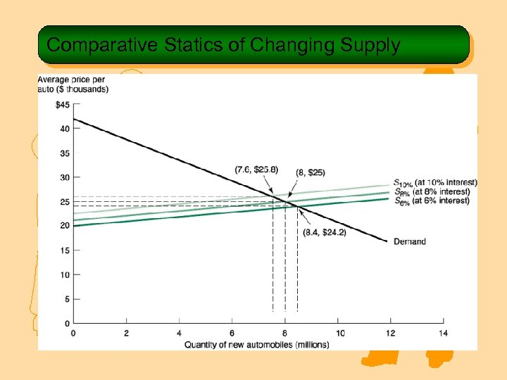 Comparative Statics of Changing Supply