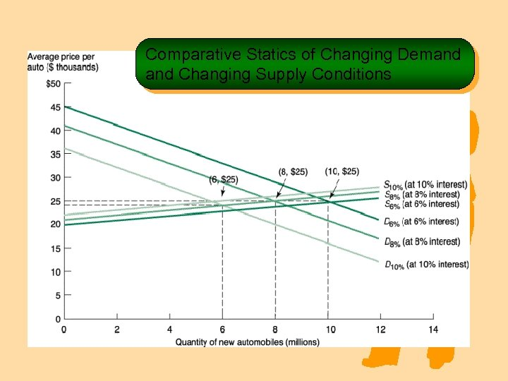 Comparative Statics of Changing Demand Changing Supply Conditions