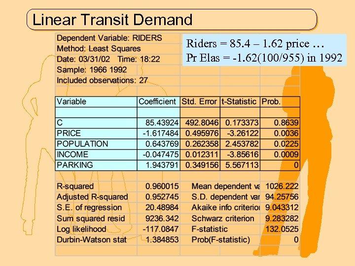 Linear Transit Demand Riders = 85. 4 – 1. 62 price … Pr Elas