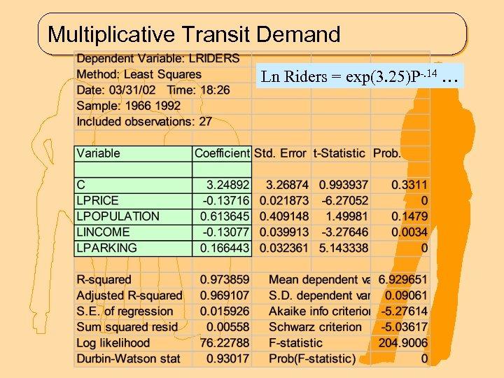 Multiplicative Transit Demand Ln Riders = exp(3. 25)P-. 14 …