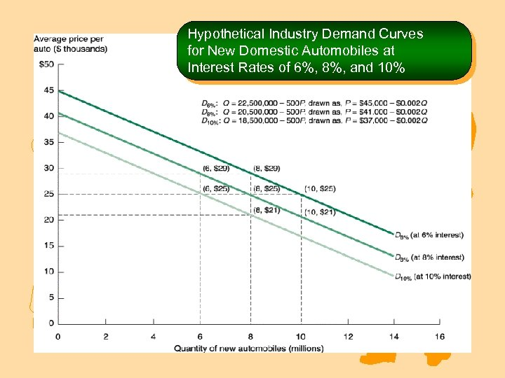 Hypothetical Industry Demand Curves for New Domestic Automobiles at Interest Rates of 6%, 8%,