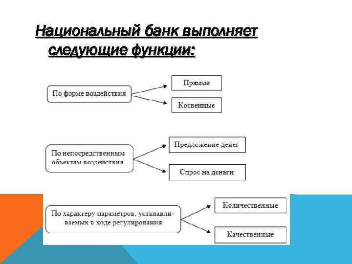 Национальный банк выполняет следующие функции: