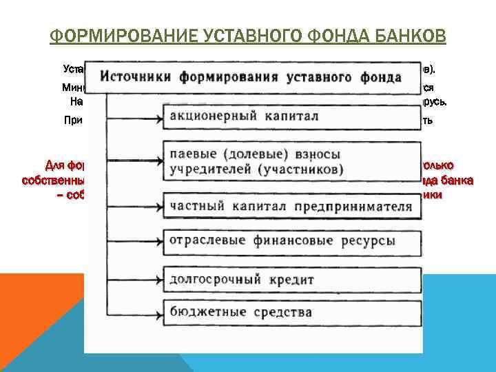 ФОРМИРОВАНИЕ УСТАВНОГО ФОНДА БАНКОВ Уставный фонд банка формируется из вкладов его учредителей (акционеров). Минимальный