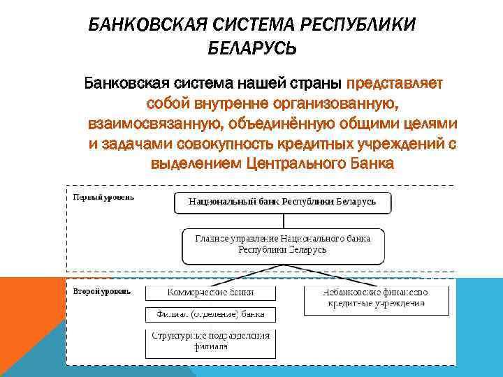 БАНКОВСКАЯ СИСТЕМА РЕСПУБЛИКИ БЕЛАРУСЬ Банковская система нашей страны представляет собой внутренне организованную, взаимосвязанную, объединённую