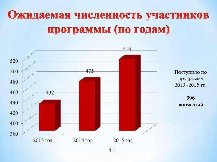 Поступило по программе 2013 -2015 гг. 396 заявлений 11