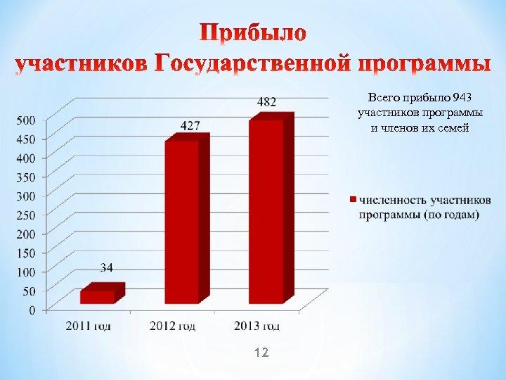 Всего прибыло 943 участников программы и членов их семей 12