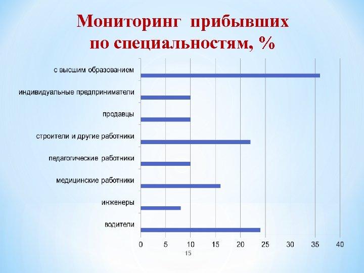 Мониторинг прибывших по специальностям, % 15