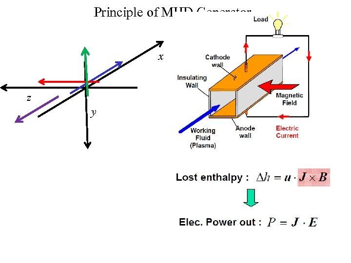 Reynolds Transport Theorem for Fluid Flows P M