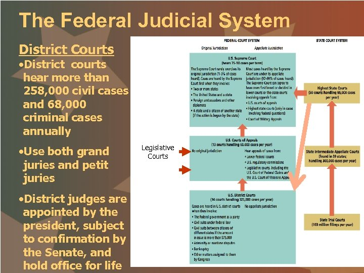 The Federal Judicial System District Courts • District courts hear more than 258, 000
