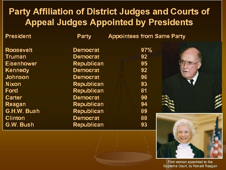 Party Affiliation of District Judges and Courts of Appeal Judges Appointed by Presidents President