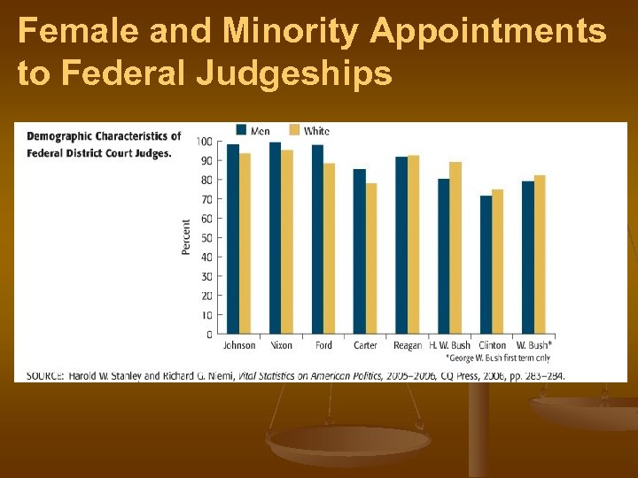 Female and Minority Appointments to Federal Judgeships